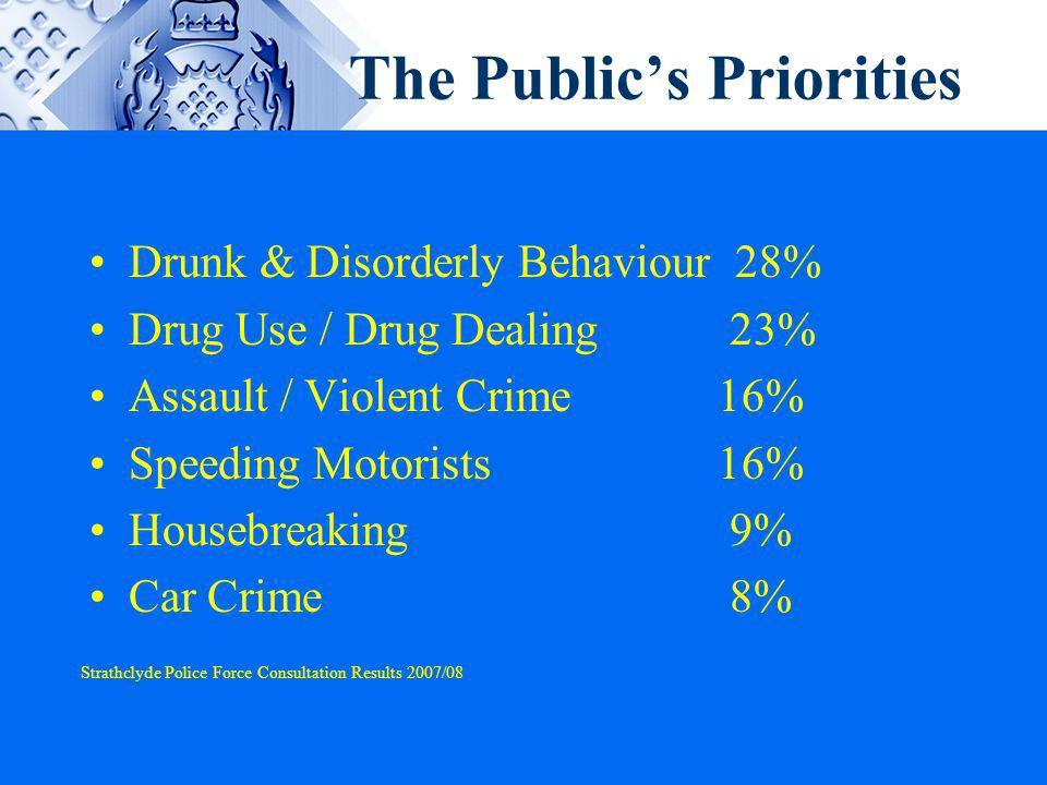 The Public's Priorities