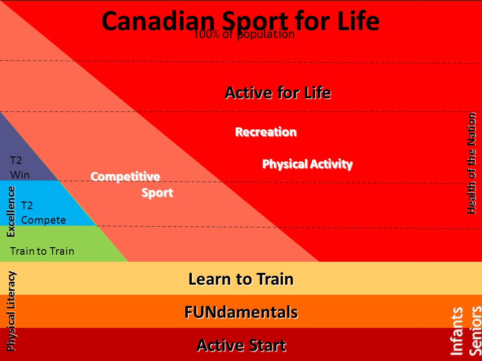 Canadian Sport for Life