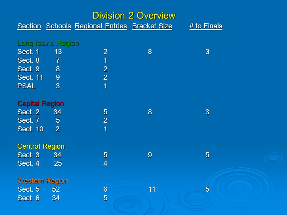 Division 2 Overview Section Schools Regional Entries Bracket Size # to Finals. Long Island Region.