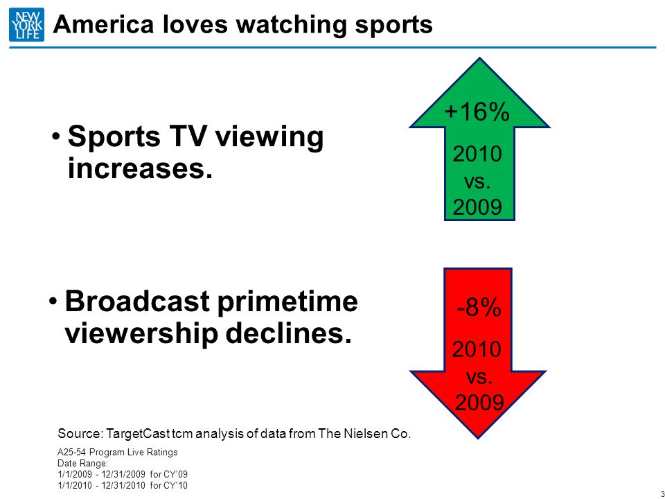 America loves watching sports