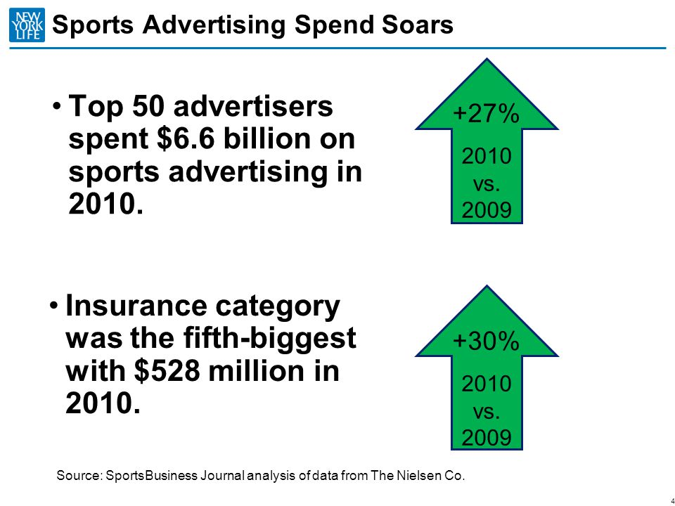 Sports Advertising Spend Soars