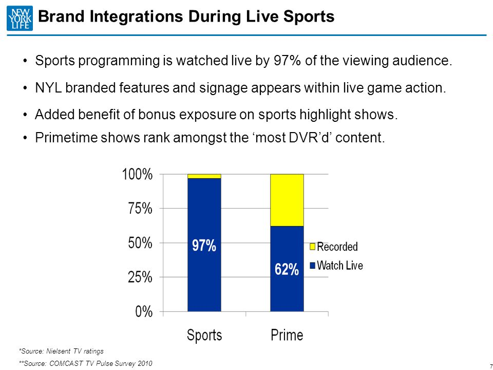 Brand Integrations During Live Sports