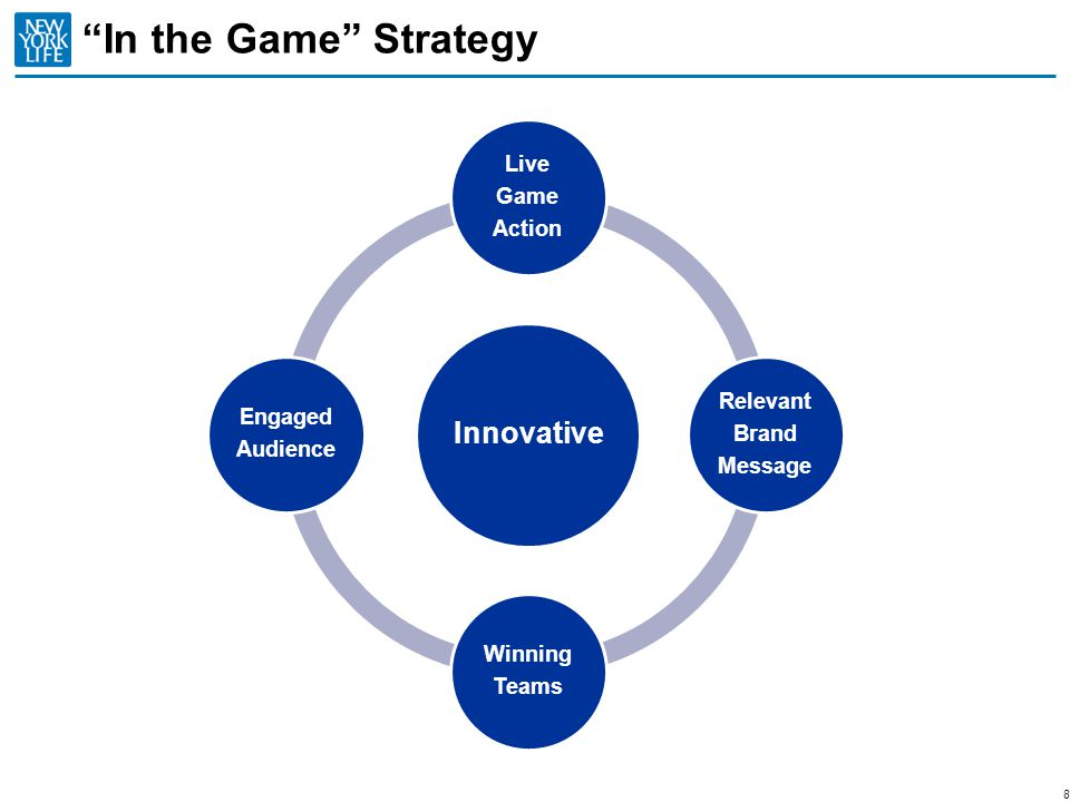 In the Game Strategy Innovative Action Game Live Relevant Message