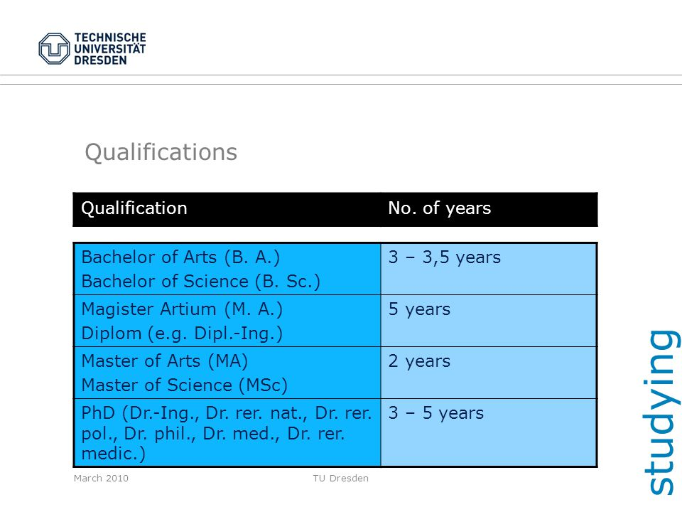studying Qualifications Qualification No. of years