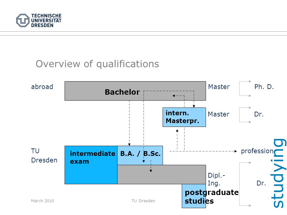Overview of qualifications