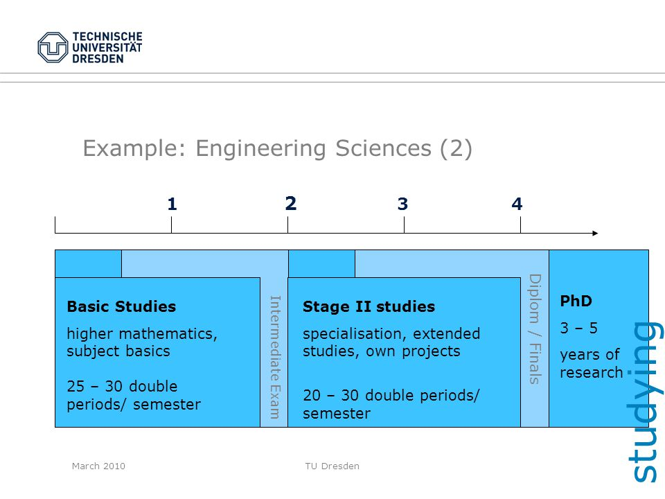 Example: Engineering Sciences (2)
