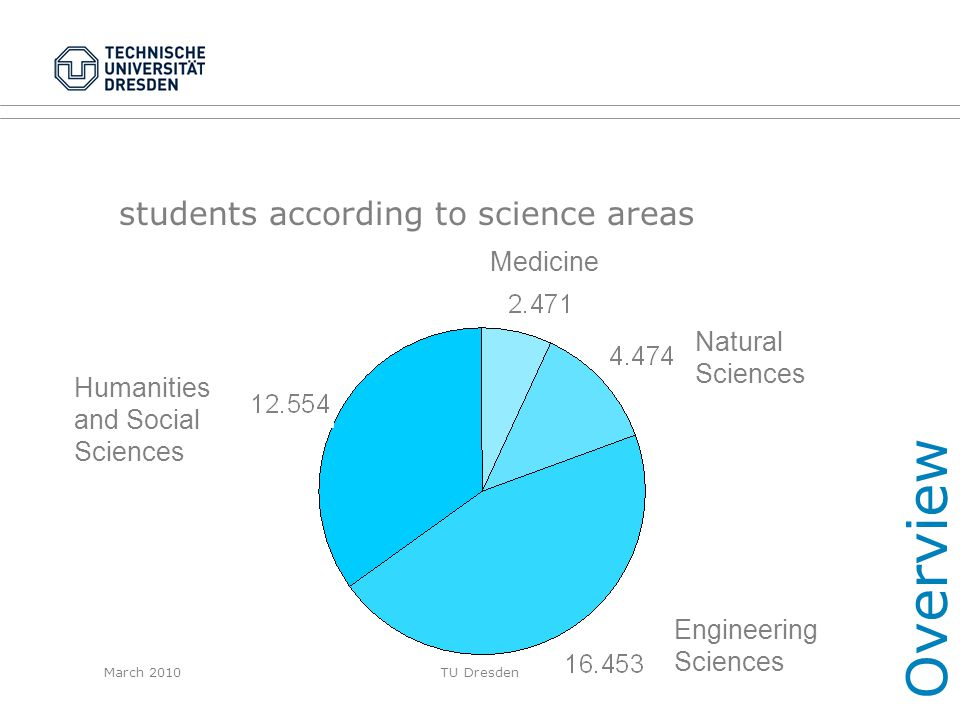 students according to science areas