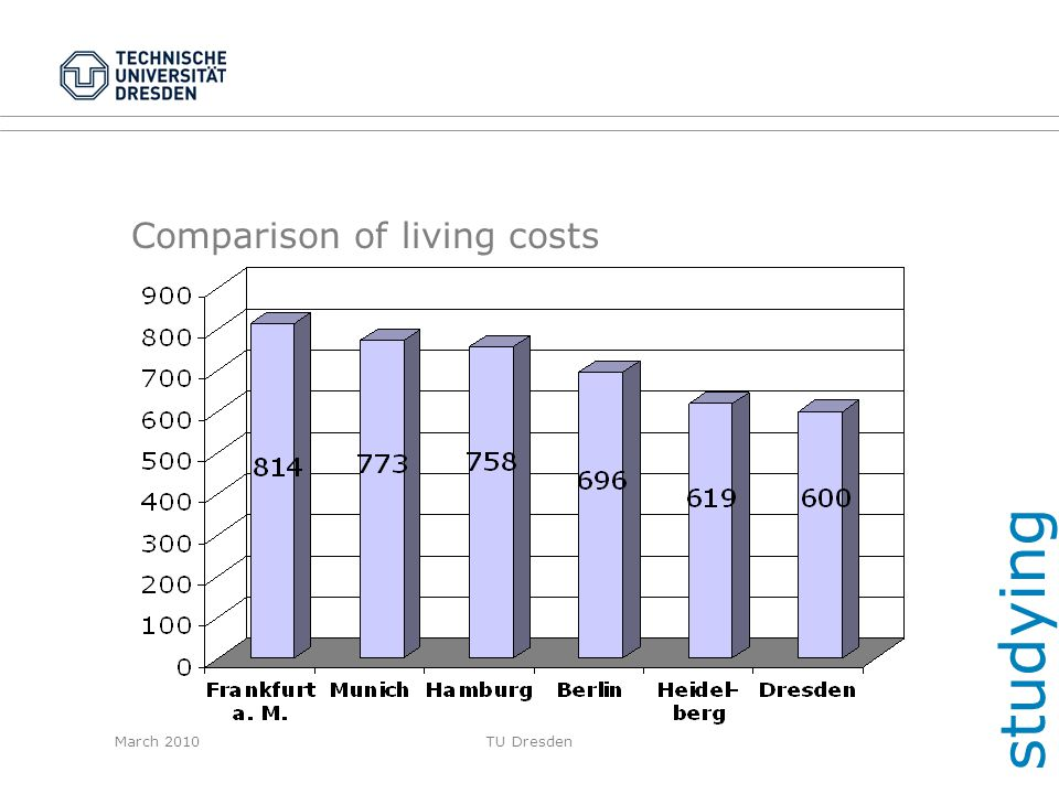Comparison of living costs