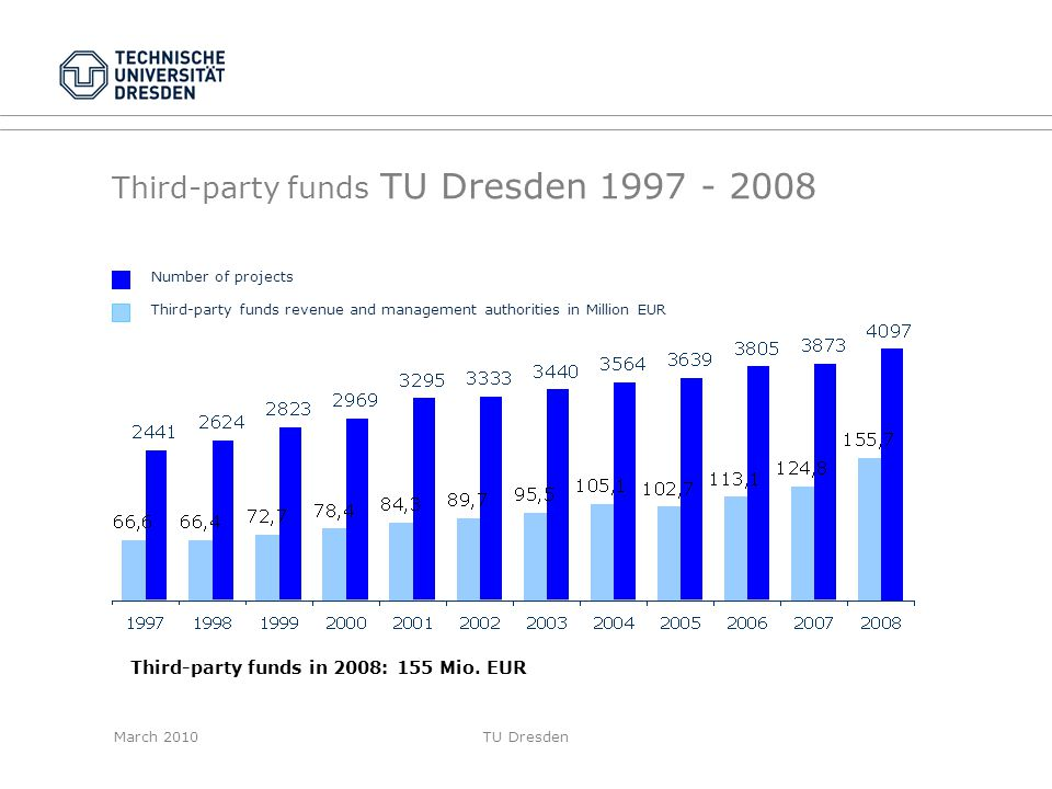 Third-party funds TU Dresden 1997 - 2008