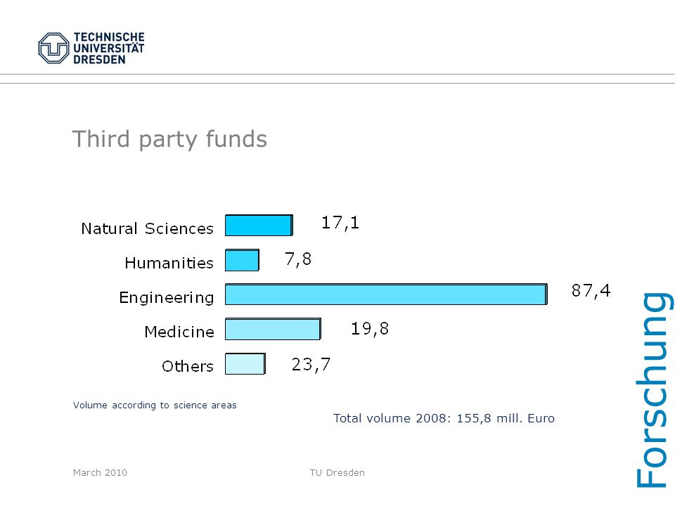Forschung Third party funds Total volume 2008: 155,8 mill. Euro