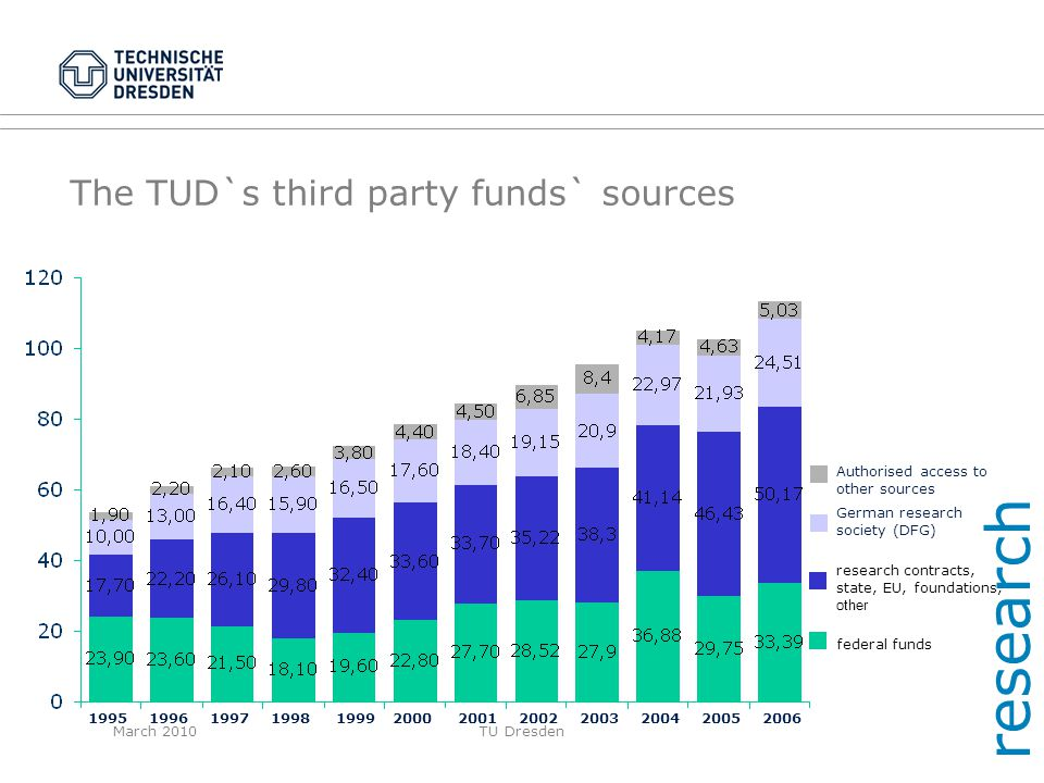 The TUD`s third party funds` sources