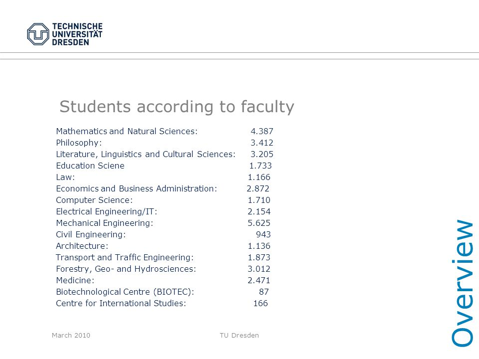 Students according to faculty