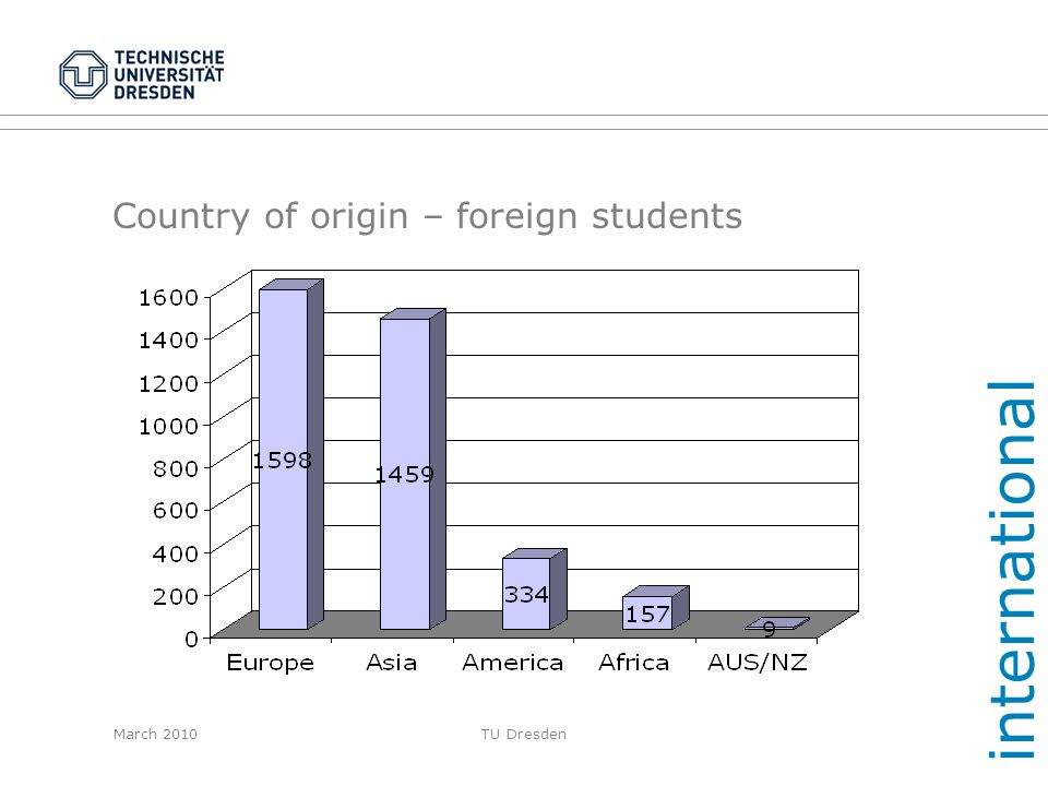 Country of origin – foreign students
