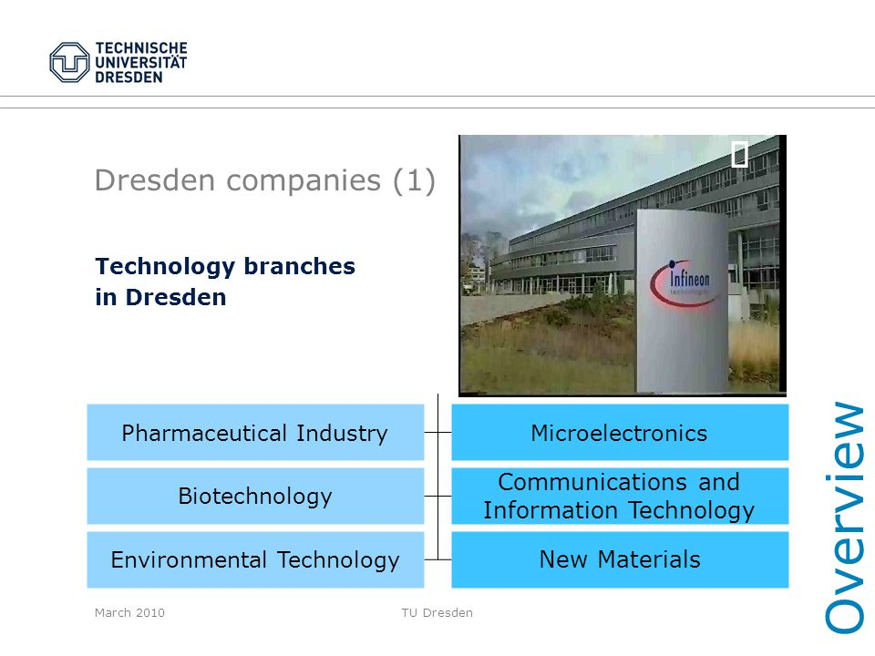 Overview ¸ Dresden companies (1) Communications and