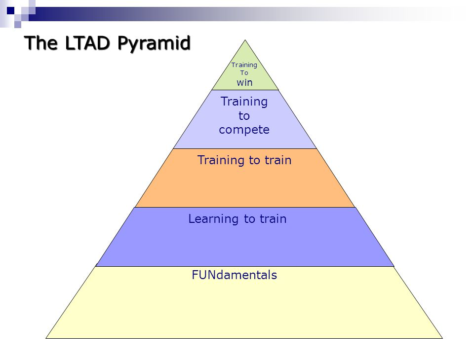 The LTAD Pyramid Training to compete Training to train