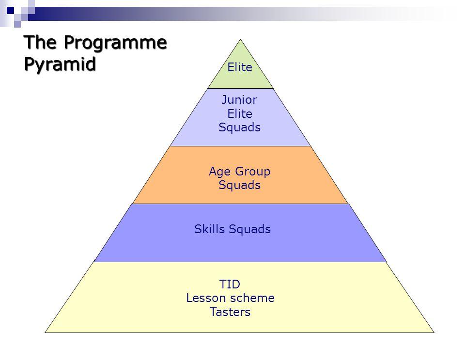 The Programme Pyramid Elite Junior Elite Squads Age Group