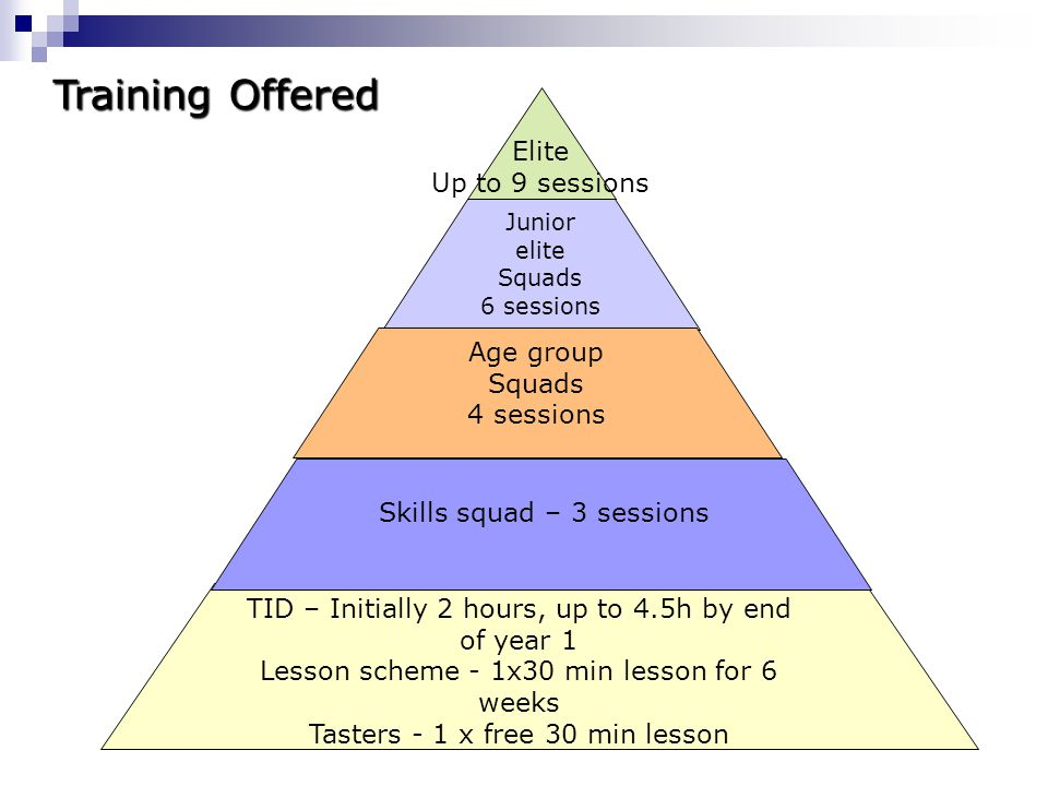 Training Offered Elite Up to 9 sessions Age group Squads 4 sessions