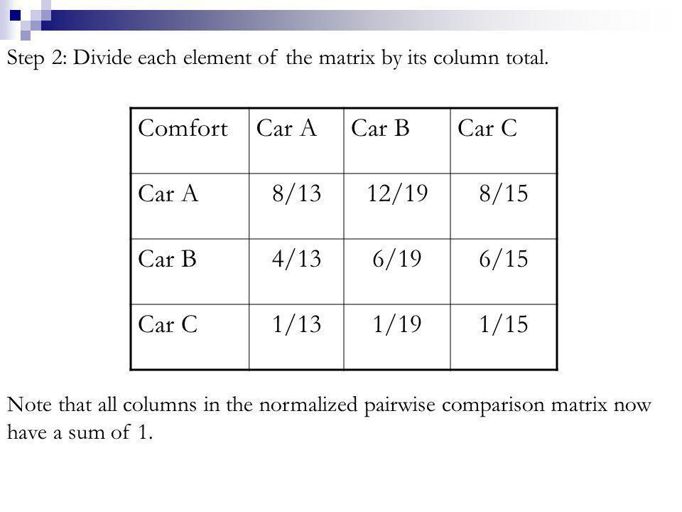 Comfort Car A Car B Car C 8/13 12/19 8/15 4/13 6/19 6/15 1/13 1/19