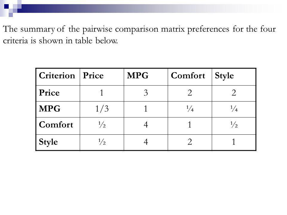 The summary of the pairwise comparison matrix preferences for the four criteria is shown in table below.
