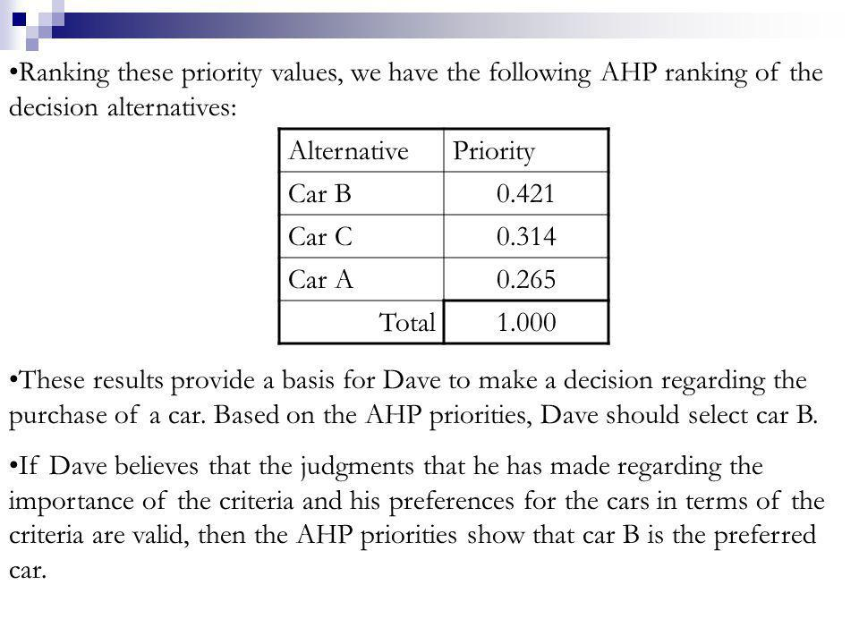 Ranking these priority values, we have the following AHP ranking of the decision alternatives: