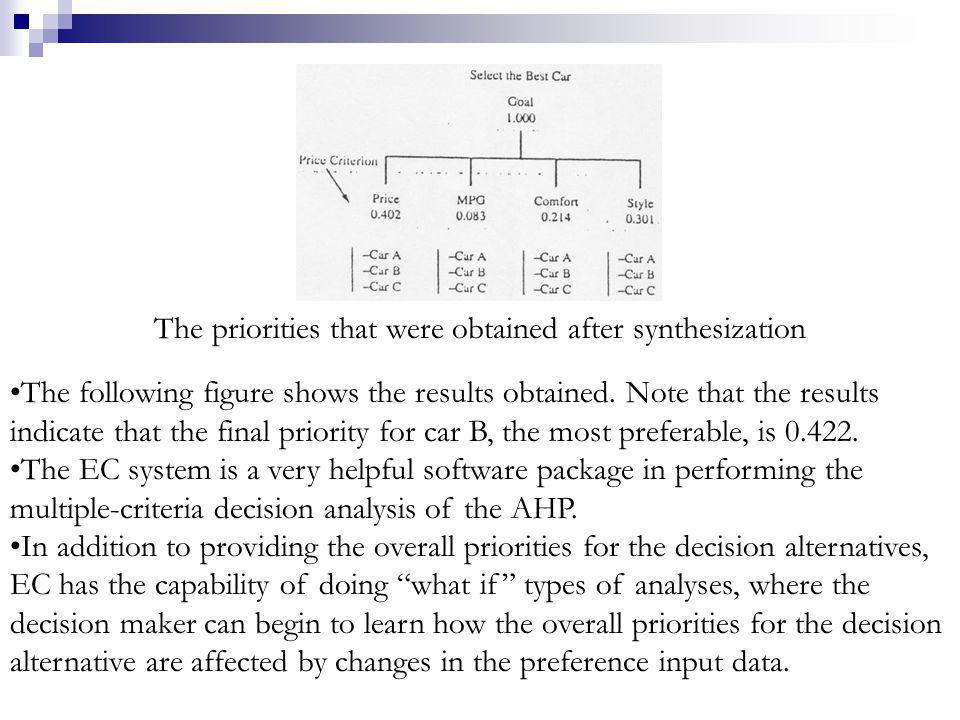 The priorities that were obtained after synthesization