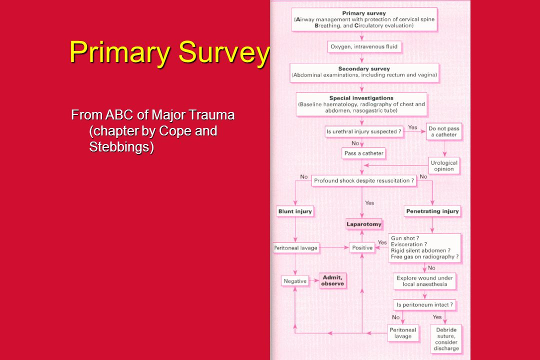 Primary Survey From ABC of Major Trauma (chapter by Cope and Stebbings)