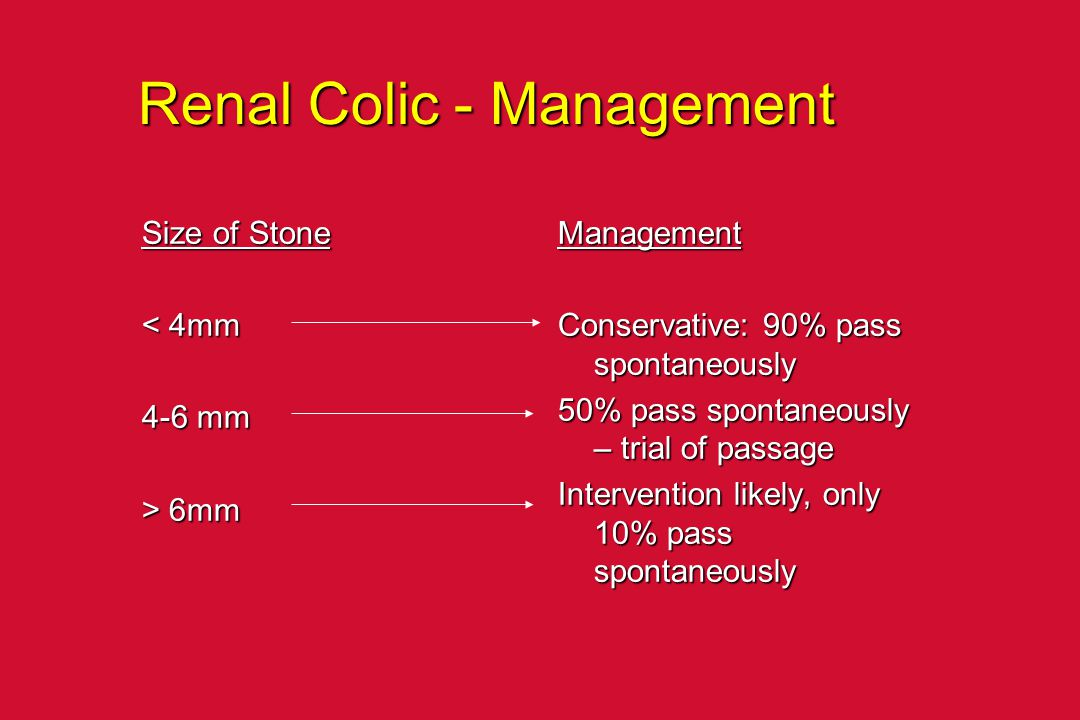 Renal Colic - Management