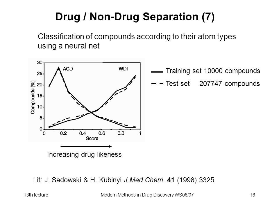 Drug / Non-Drug Separation (7)