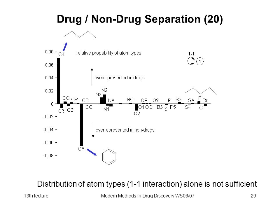 Drug / Non-Drug Separation (20)