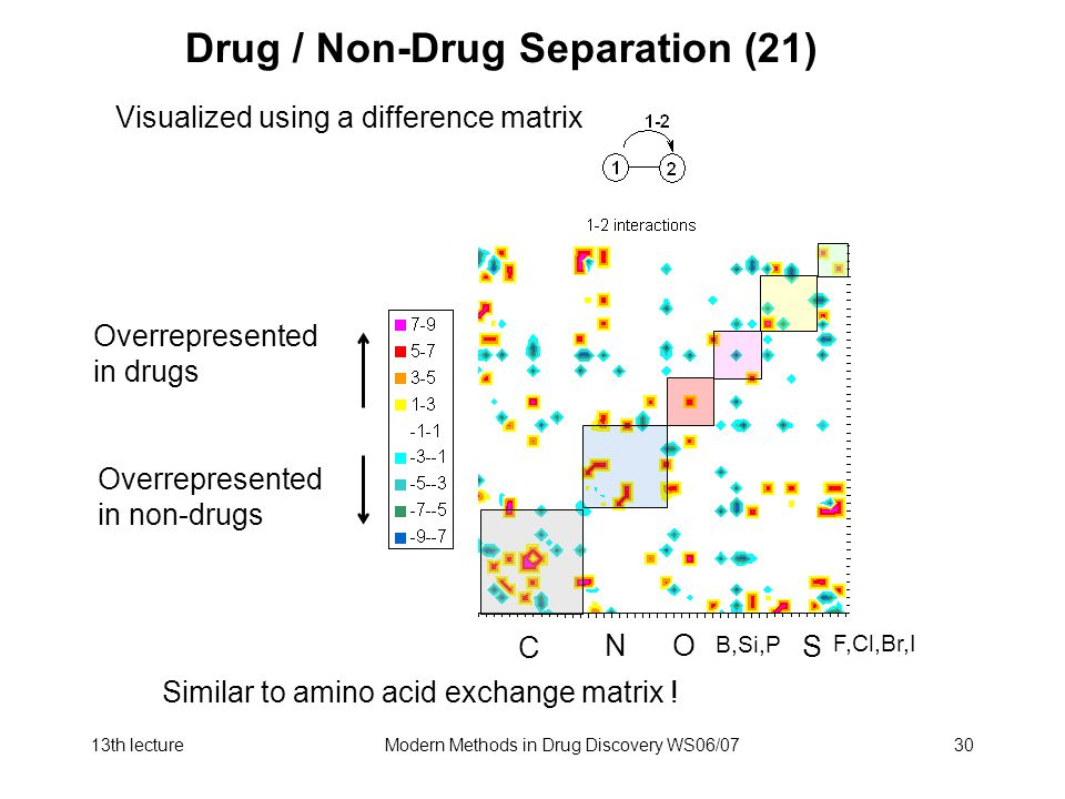 Drug / Non-Drug Separation (21)