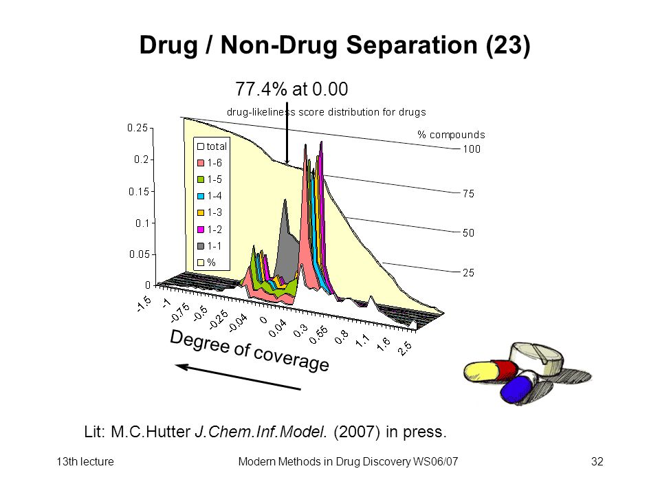 Drug / Non-Drug Separation (23)
