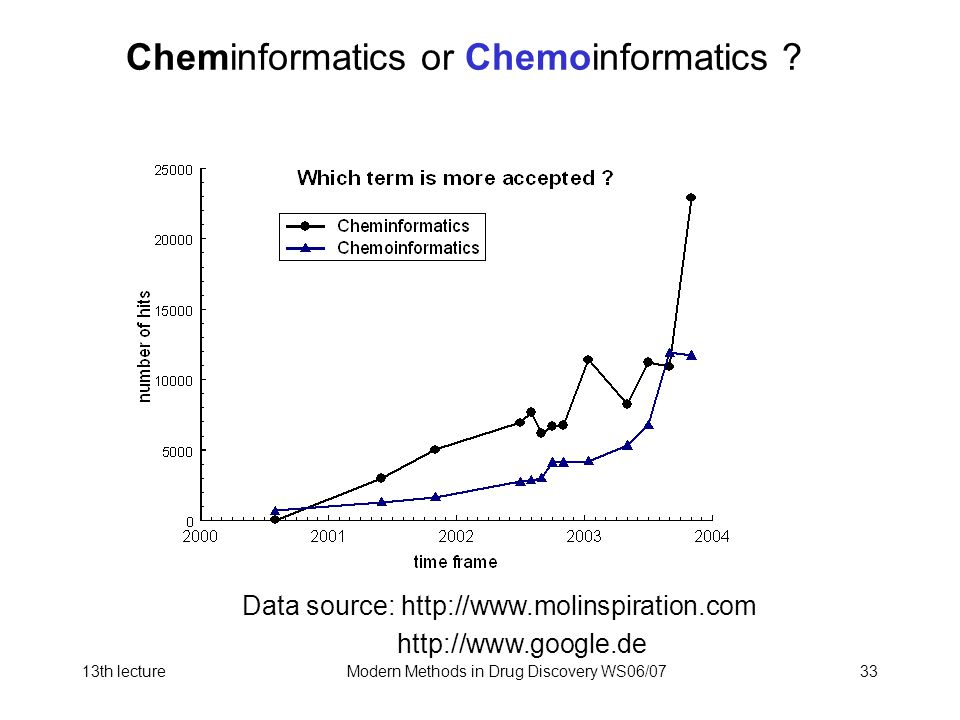 Cheminformatics or Chemoinformatics