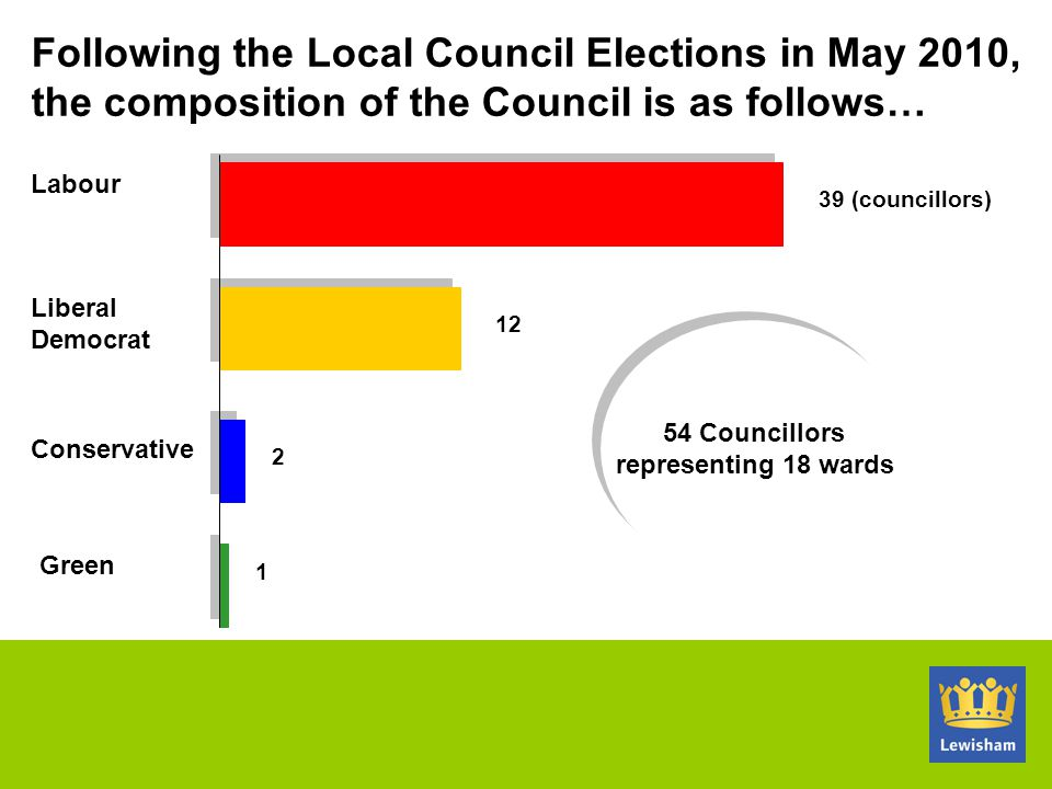 Following the Local Council Elections in May 2010, the composition of the Council is as follows…