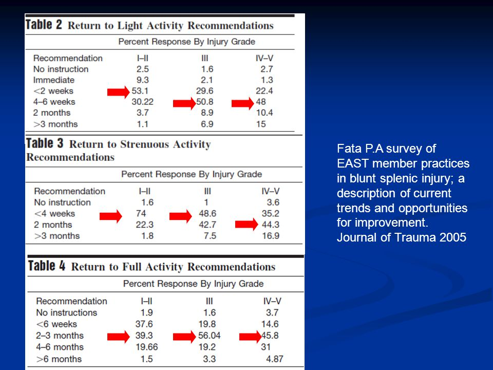 Fata P.A survey of EAST member practices in blunt splenic injury; a description of current trends and opportunities for improvement.