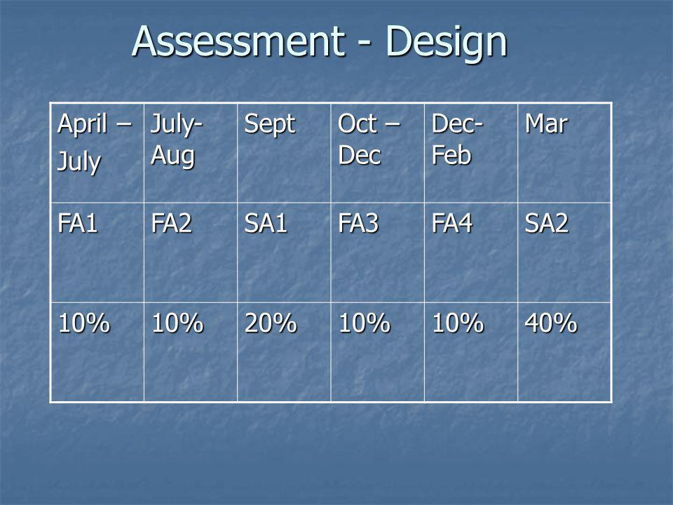 Assessment - Design April – July July- Aug Sept Oct –Dec Dec- Feb Mar