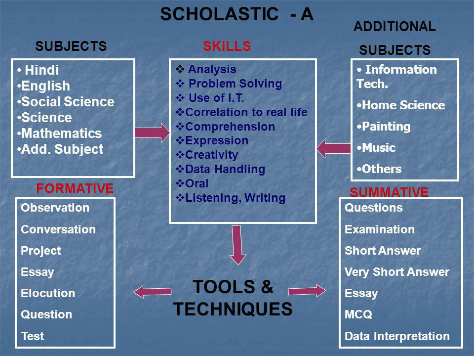 SCHOLASTIC - A TOOLS & TECHNIQUES