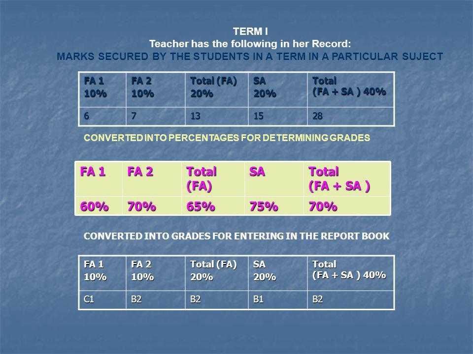 FA 1 FA 2 Total (FA) SA Total (FA + SA ) 60% 70% 65% 75% 70% TERM I