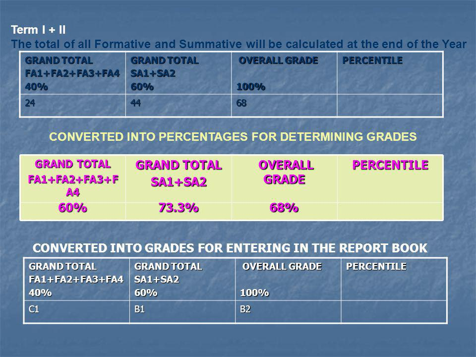 CONVERTED INTO PERCENTAGES FOR DETERMINING GRADES
