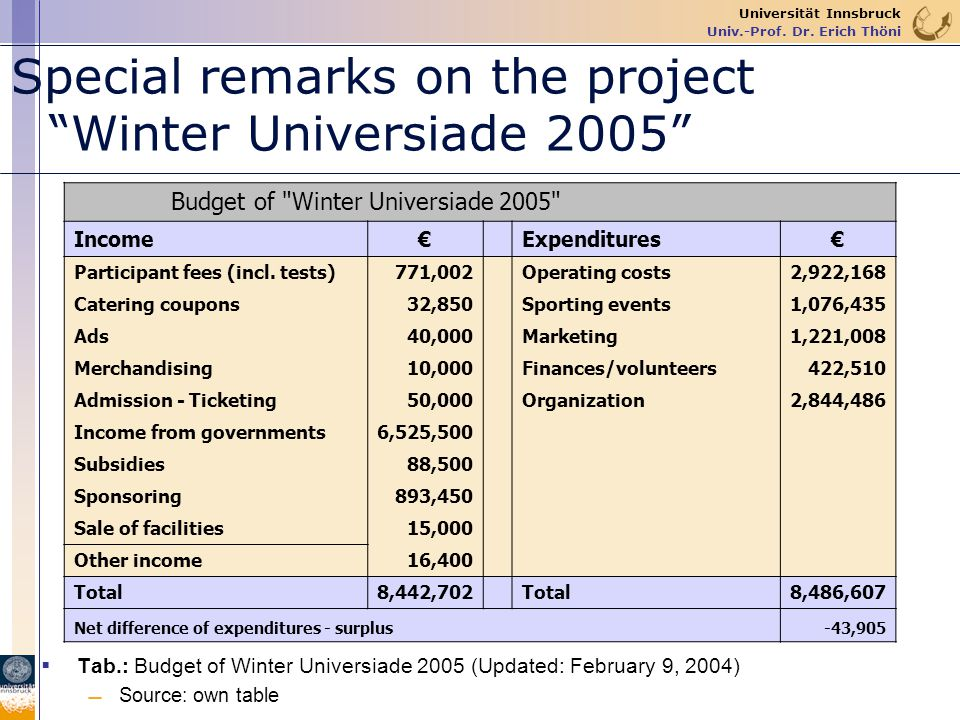 Special remarks on the project Winter Universiade 2005