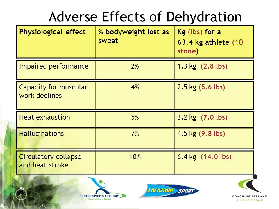 Adverse Effects of Dehydration