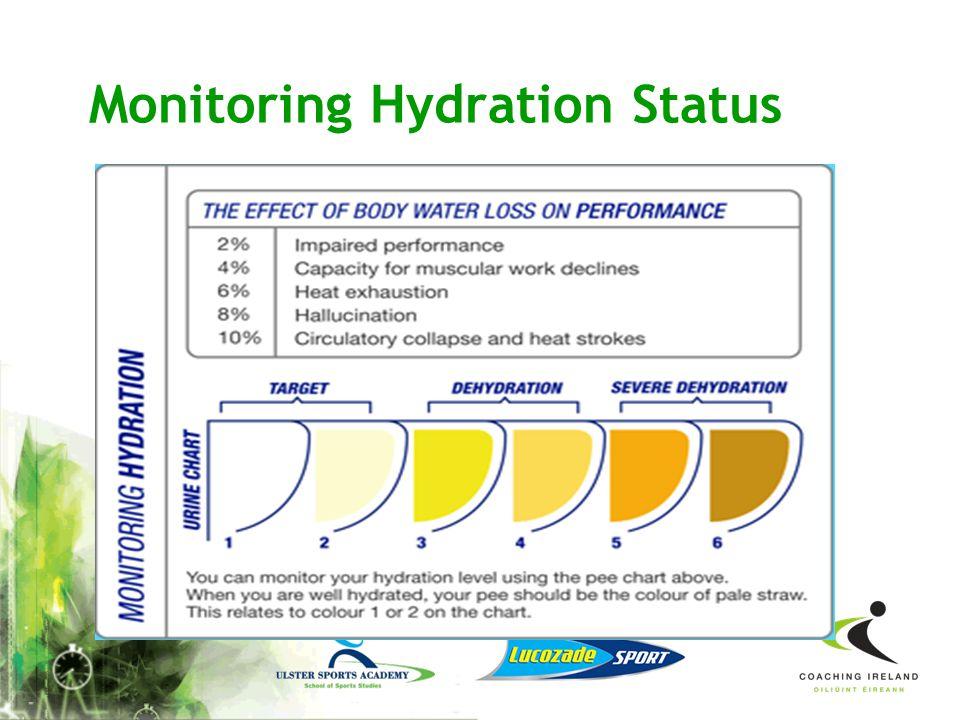Monitoring Hydration Status