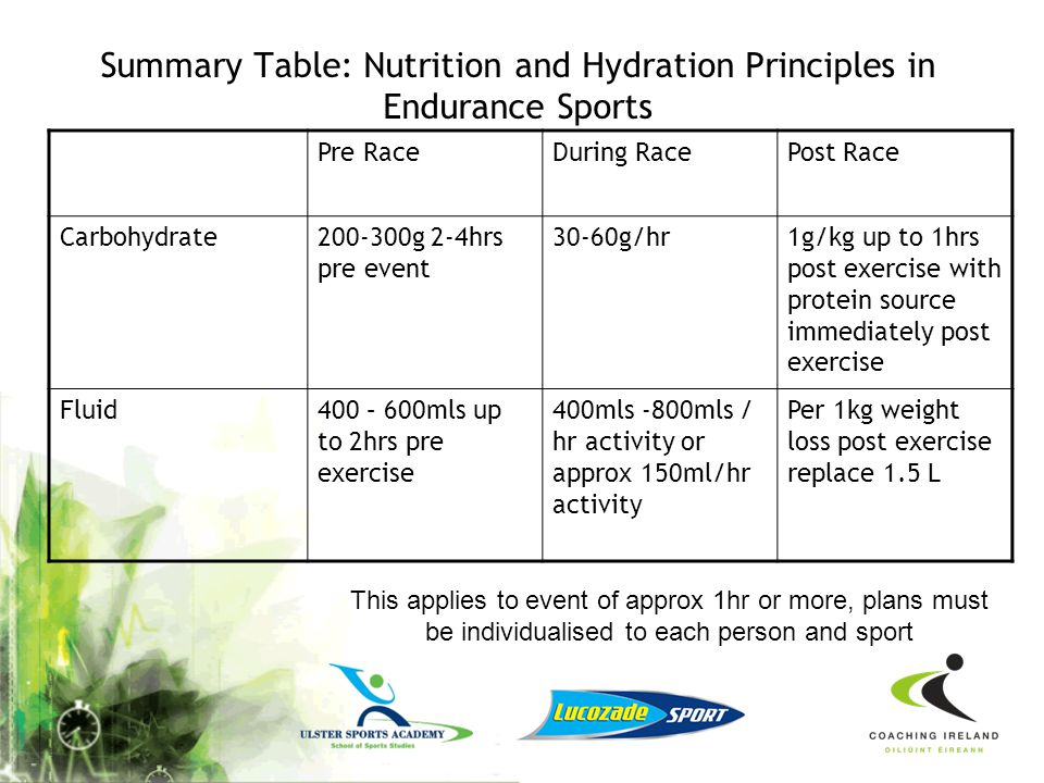 Summary Table: Nutrition and Hydration Principles in Endurance Sports
