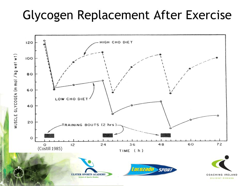 Glycogen Replacement After Exercise