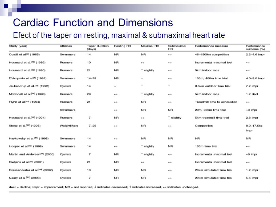 Cardiac Function and Dimensions