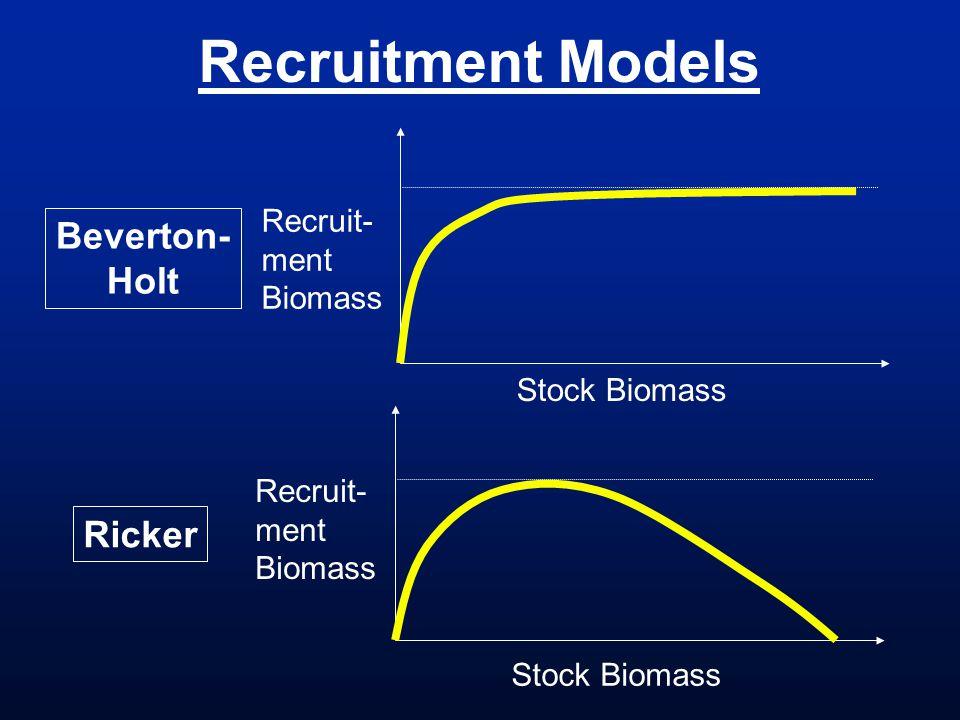 Recruitment Models Beverton- Holt Ricker Recruit- ment Biomass