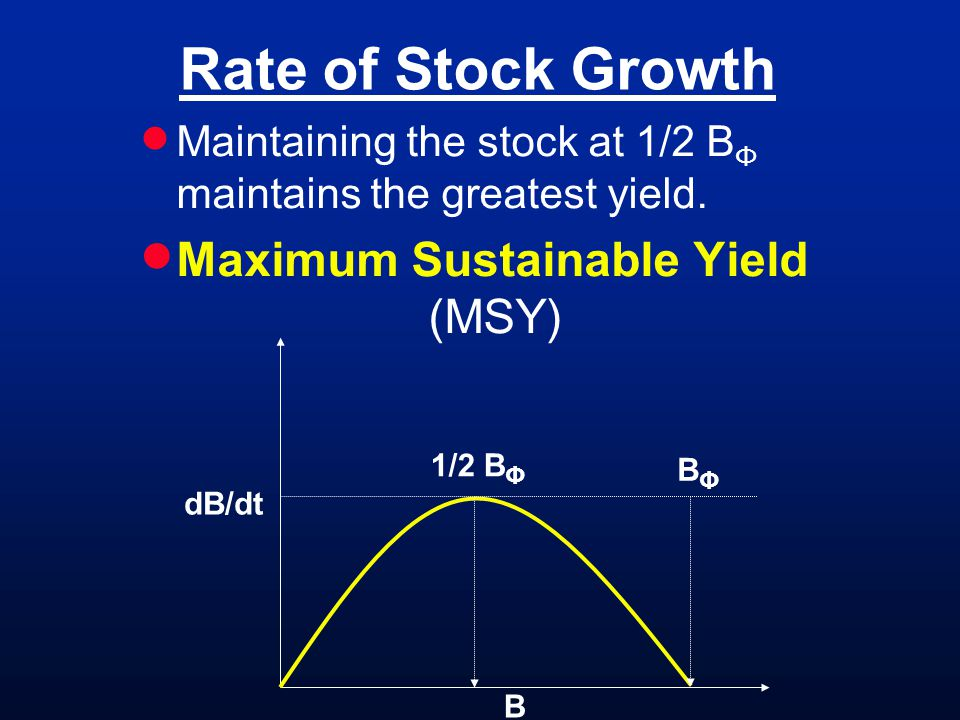 Rate of Stock Growth Maximum Sustainable Yield (MSY)