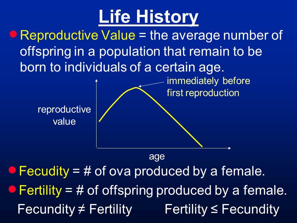 Fecundity ≠ Fertility Fertility ≤ Fecundity