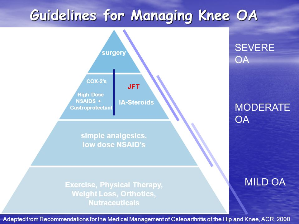 Guidelines for Managing Knee OA
