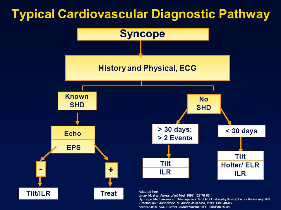 Typical Cardiovascular Diagnostic Pathway