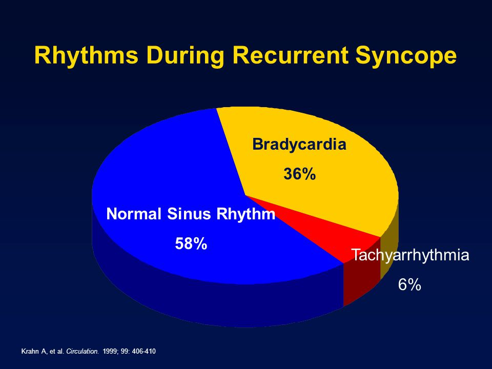 Rhythms During Recurrent Syncope